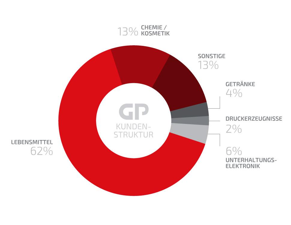 GP-Kundenstruktur