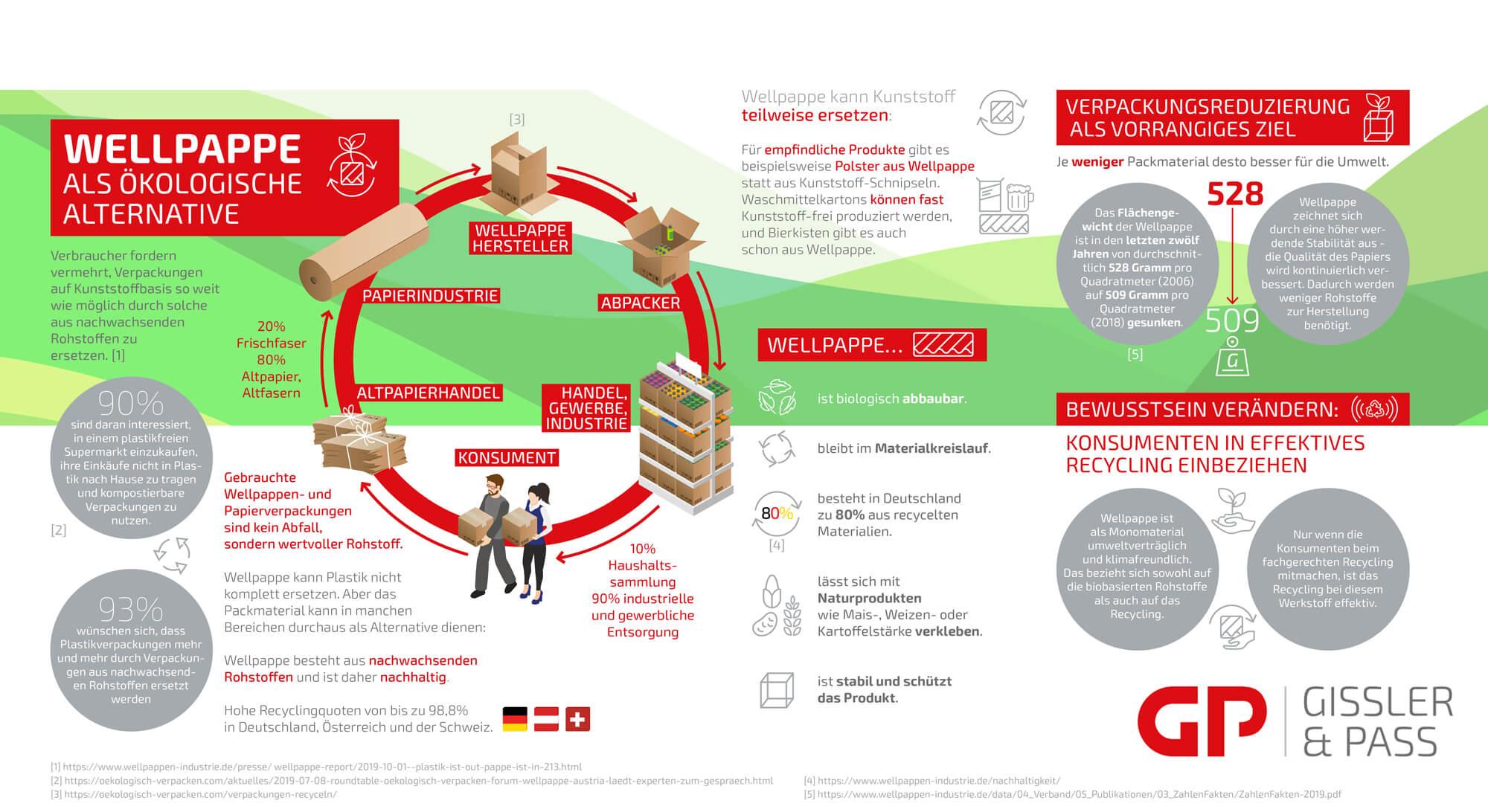 Infografik Wellpappe Kreislauf